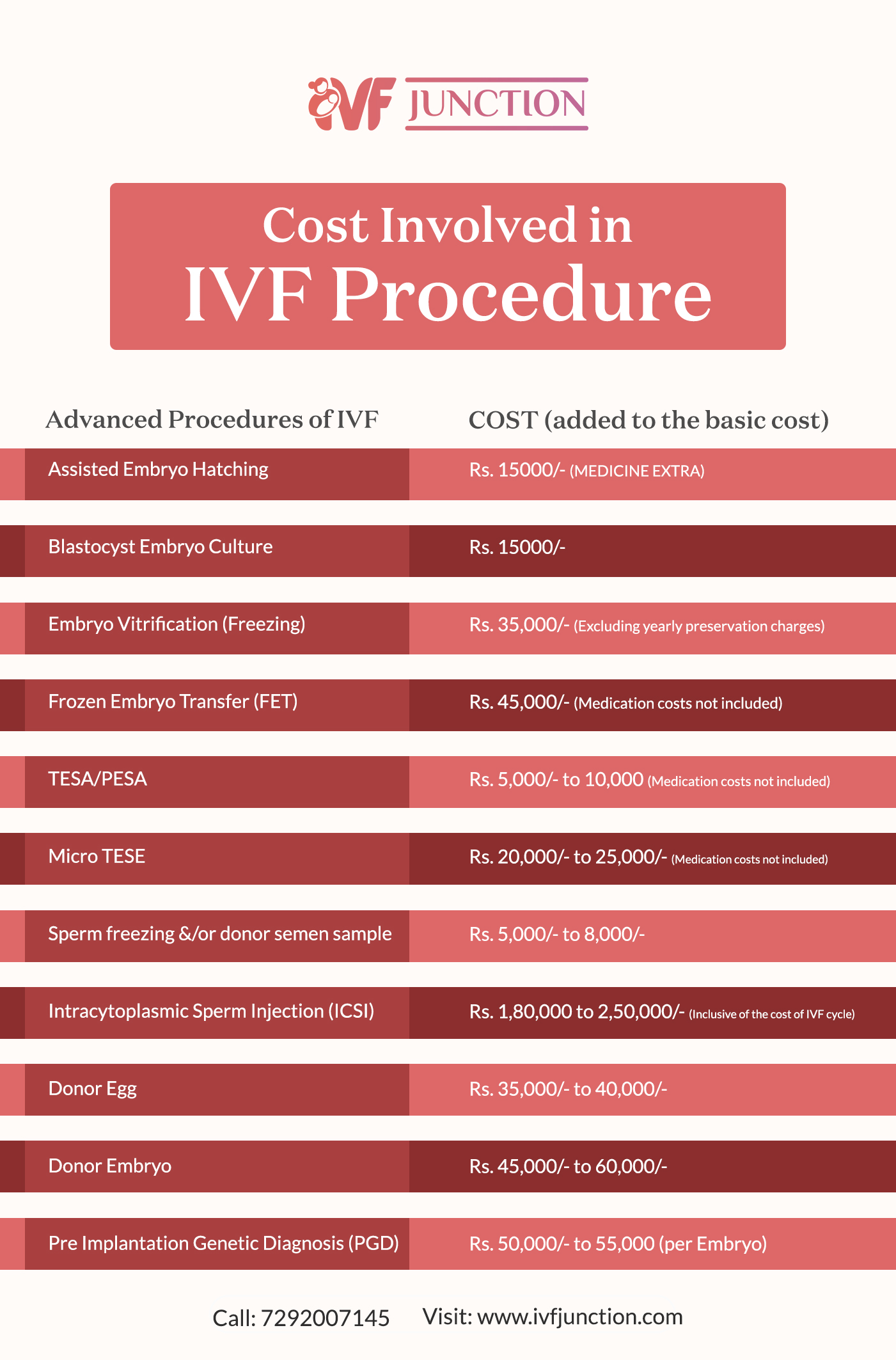 Low Cost IVF Treatment in Delhi and Gurgaon